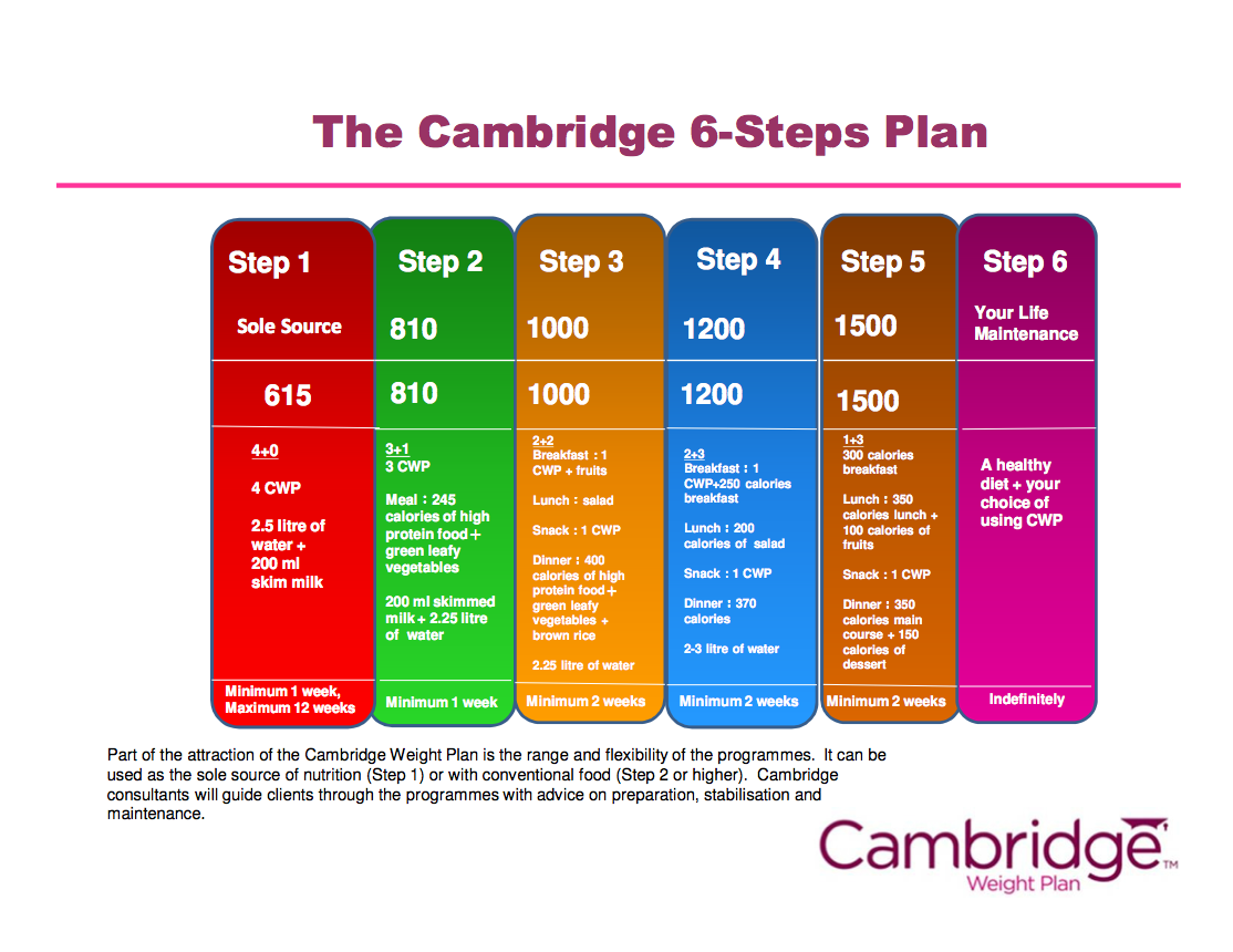 Cambridge Weight Plan About Us | Share The Knownledge
